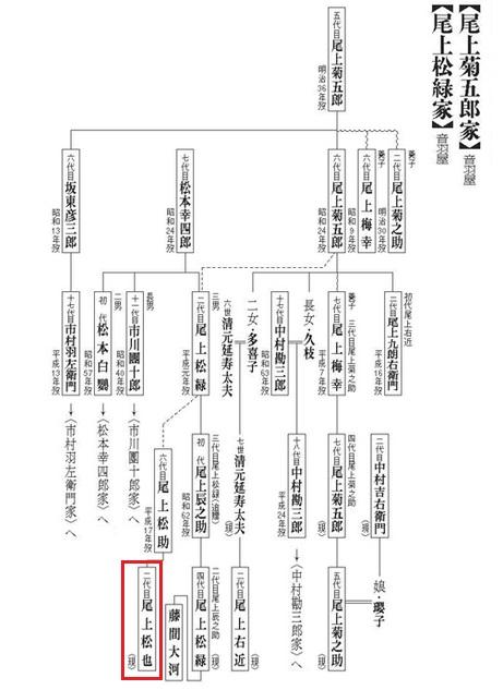 尾上松也 家系図