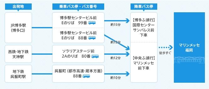 マリンメッセ福岡 バス情報